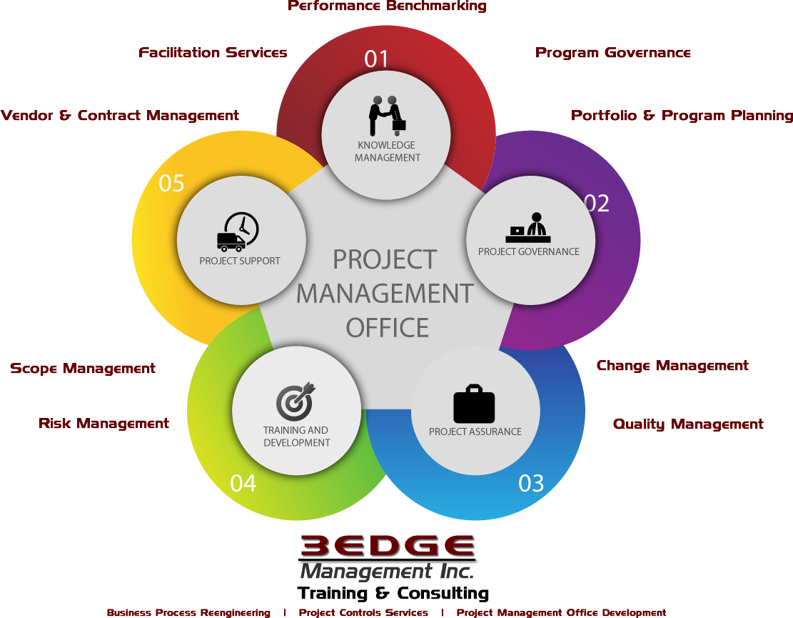 Pmo on - Project management office mission statement ...